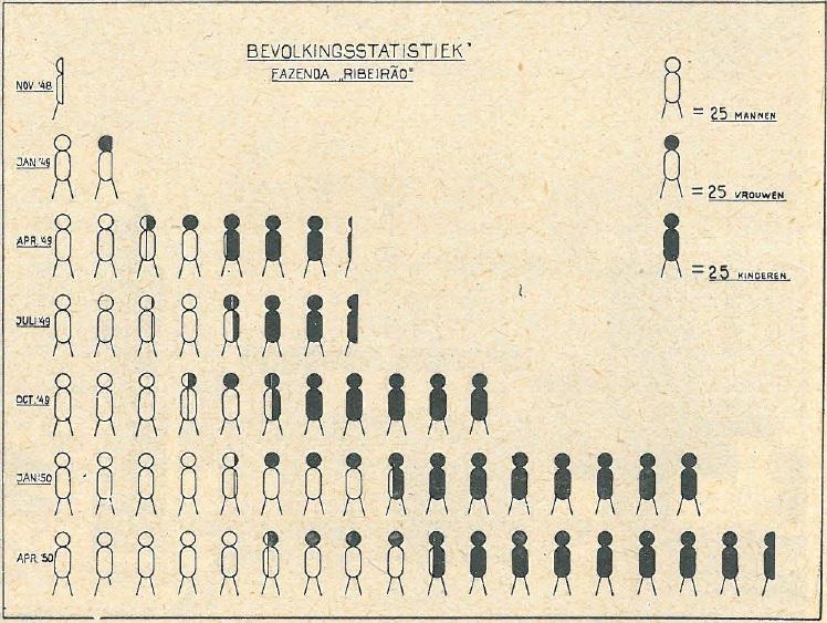 Bevolkingsstatistiek 1948-1950