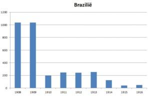 A Brazilië immigratie
